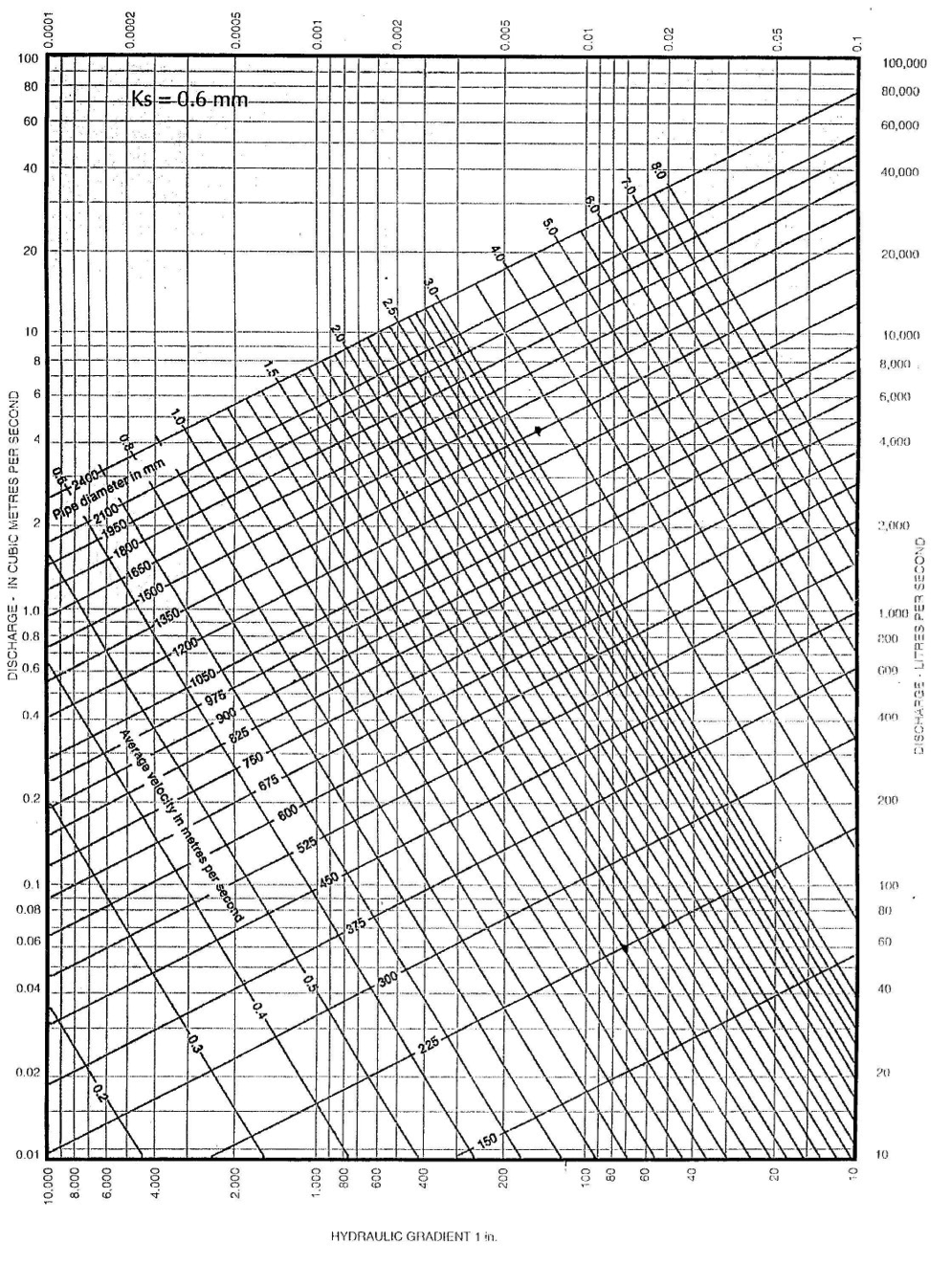 Hydraulic design condron concrete note this graph complies with bs 8005 part 1 1987 nvjuhfo Image collections