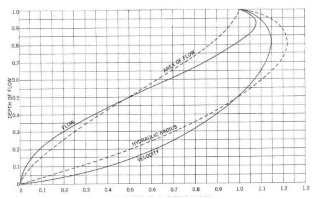 Hydraulic Design - Condron Concrete